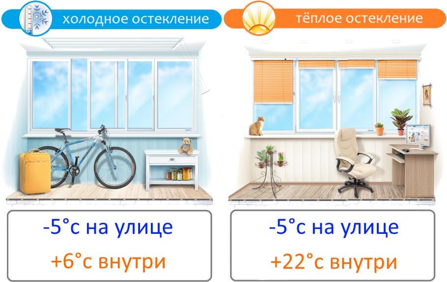 Холодный или теплый балкон - что выбрать?.